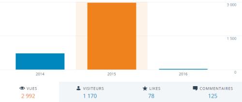 Stats 2015