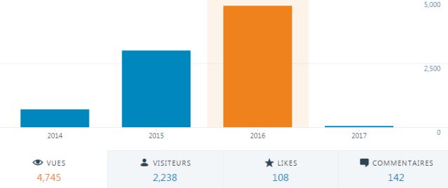 stats-2016